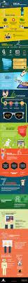 Web Design Trends 2015 Web Design India Website Designing Trends 2015 Visual Ly