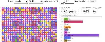 This Eerie Chart Predicts How And When Youre Likely To Die
