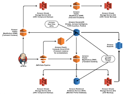 Operation Chart In Work Simplification Simplify Etl Data Pipelines Using Amazon Athenas Federated