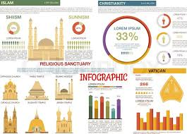 Comparison Of Islam And Christianity Religions Flat
