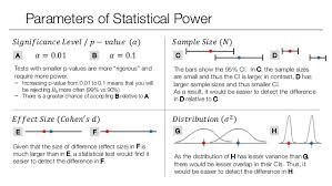 Statistical Power Formula Statistical Inference Statistical Power Anova And Post