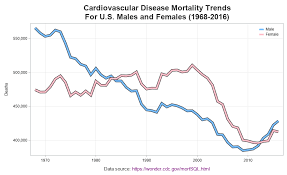 Graphing Cardiovascular Disease Mortality Data Graphically