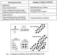 essay on nanotechnology molecules atomic solids and molecular solids