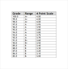 gpa chart - Cypru.hamsaa.co