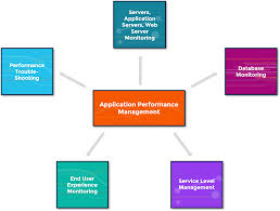 Application Performance Management What Is Application Performance Management Squaredup