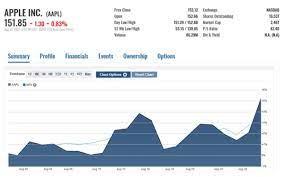 Apple Stock In September ...