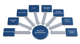 business development assignment help oz assignment help business development assignment help
