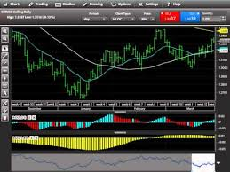 Technical Analysis How To Set Up Your Charts For Trading