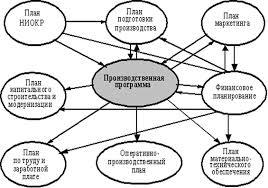 Реферат Сокур Ангелина Александровна Обоснование  Рисунок 1 Взаимосвязь производственной программы с другими планами Производственная