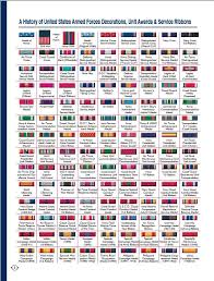 Army Unit Awards Chart Army Ribbons And Devices