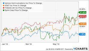 Sprint Cell Phone Comparison Chart The Wireless Carrier Market A Two Horse Race Seeking Alpha