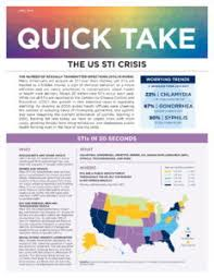 Sti Vs Std Std Awareness Month Oneill Institute Releases Quick Take