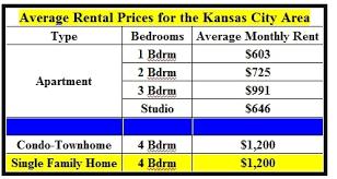 Average House Rental Price For Kansas City Liberty MO Area