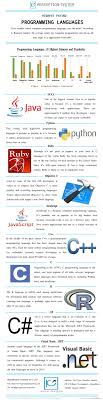 Best 25 Programming Languages Ideas On Pinterest Computer
