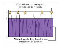 Babies And Sleep Cycles