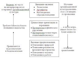 Курсовая работа Теоретический анализ связей между организационной  Рис 1 1 Три уровня изучения организационной культуры