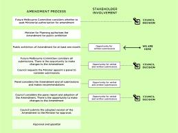 Amendment Process Diagram Amendment Process Option Types