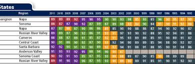 wine aging chart 2013 vintage chart wine enthusiast magazine