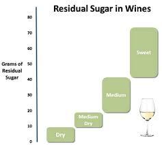 Residual Sugar Amounts In Various Types Of Wine In 2019