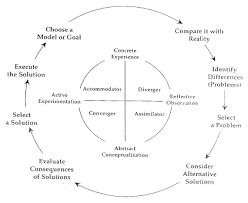reflective essay kolb s experiential learning cycle custom reflective essay kolb s experiential learning cycle