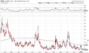 Volatility Index Chart Dont Expect This Low Volatility To Last Forever See It Market