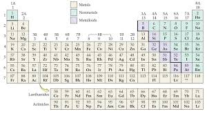Chapter 4: Atoms and Elements.  Identify metals, nonmetals, and ...