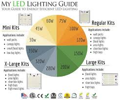 Led Light Distance Chart Commercial Led Flood Lights Myledlightingguide