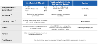 Compare Coolbot Products
