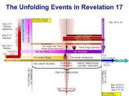 John Hagee Tribulation Chart John Hagee Chart Of End Times Www Bedowntowndaytona Com