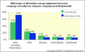 Major Corporate Shift To Solar Energy And Leds Seeking Alpha