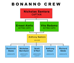 Genovese Crime Family Chart 2015 Members Of The Bloods Gang To Kill His Father