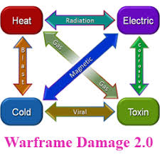 Warframe Enemy Weakness Chart Warframe Damage 2 0 Review Ultimate Guide To Damage