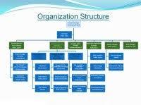 Small Construction Company Organizational Chart Organizational Chart For Small Construction Company