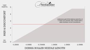 Size Benefits Info Derma Roller Systems Rsa