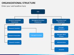 Hr Organizational Chart Sample Organizational Structure