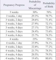 Pregnancy Week By Week Chart Miscarriage Probability Chart Peace Of Mind July 2019