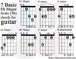 Eb Major Scale Charts For Guitar And Bass