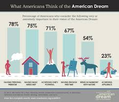 resources infographics and analysis new american dream poll 2014
