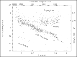properties of starsthe h r diagram