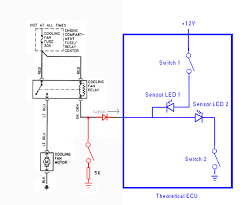 installing a fan override switch to manually turn the engine fan on if it is unnecessary then no harm will come of it if it is necessary however then it prevent your ecu from throwing a code