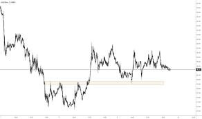 Xau Xag Chart Ideas And Forecasts On Gold Silver Oanda Xauxag Tradingview