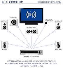 neosonik announces worlds first digital wireless home theater system neosonik announces worlds first digital wireless home theater system ecoustics com
