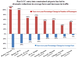 Doj Uses 2 Charts To Justify Airline Merger