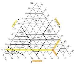 Soil Percentage Chart The Soil Texture Pyramid Ameliamurtha