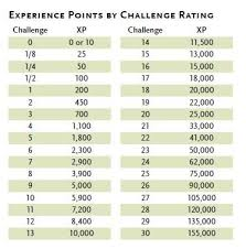 Help Me Understand Challenge Ratings Dungeons Dragons