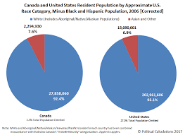 Political Calculations U S Vs Canada Comparing Apples To