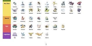 Pokemon Go Rarity Chart Interesting Stuff Pokemon Go