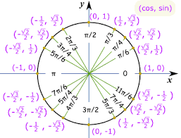 Unit Circle Sin Cos Tan Chart Easy Way Of Memorizing Values Of Sine Cosine And Tangent