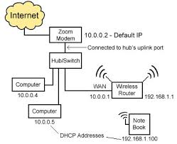networking the default internal ip of the modem is 10 0 0 2 the zoom modem is connected to the hub switch wireless router s