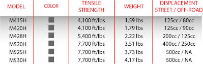 Chain Strength Chart Rk Heavy Duty Chain